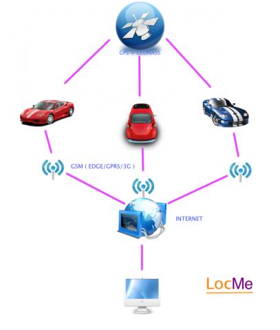как работает система мониторинга подвижных объектов