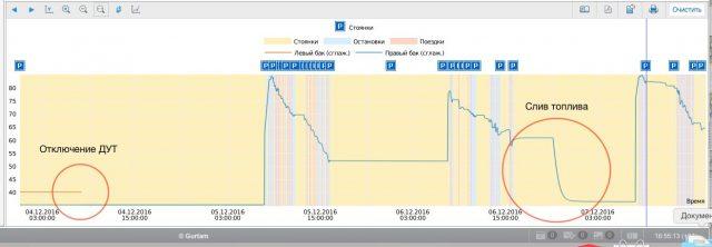 Графический отчет: зафиксировано отключение датчика уровня толпива в левом баке
