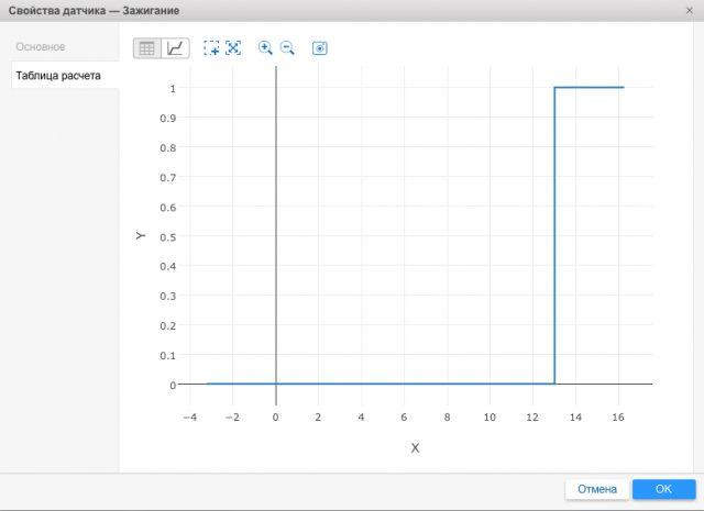 Графическое отображение параметров датчика зажигания