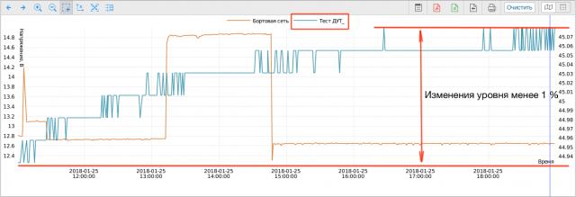Напряжение бортовой сети и уровень топлива на одном графике