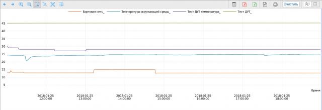 Все регистрируемые параметры на одном графике
