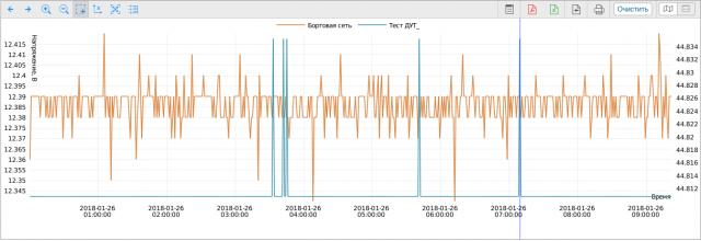 Ночь на улице - уровень топлива и напряжение бортовой сети на одном графике