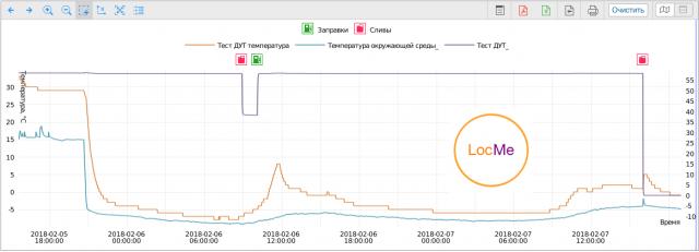 Имитация слива и заправки на графике уровня топлива во время тестирования датчика