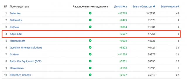 Рейтинги компании Гуртам по числу подключенных к Wialon Hosting объектов