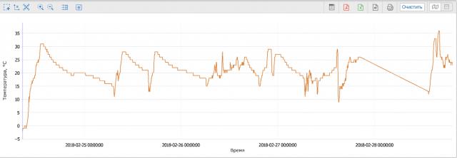 График температуры в машинном помещении