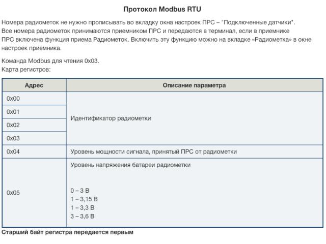 Датчик универсальный ДУ-Р1 - карта регистров ModBus
