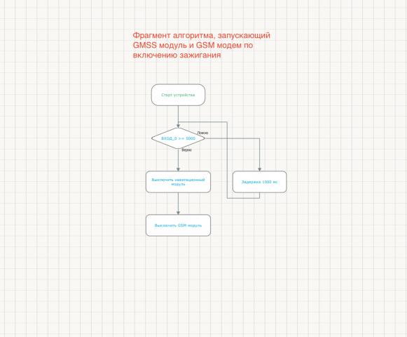 Фрагмент алгоритма Easy Logic