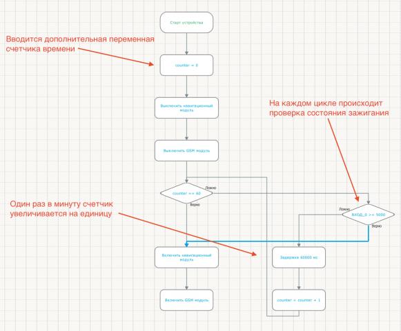 Реализация счетчика в  фрагменте алгоритма Easy Logic