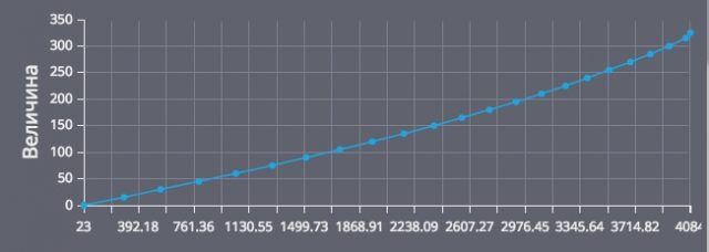 График тарировка бака с ДУТ Arnavi LS-2DF