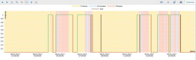 Графический отчет состояния акселерометра