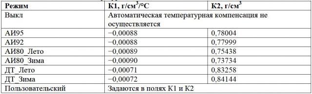 Режимы температурной компенсации для разных типов топлива