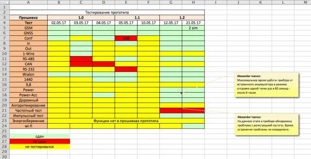История тестирования терминала Galileosky 7.0 в лаборатории LocMe.ru