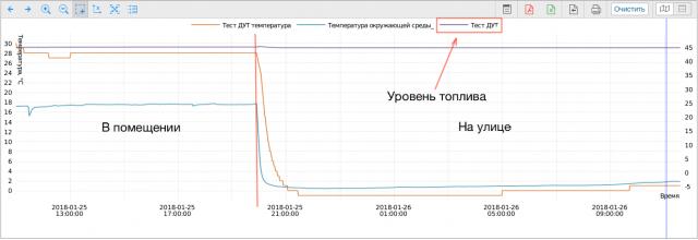 Общи график температурного режима теста и уровня топлива
