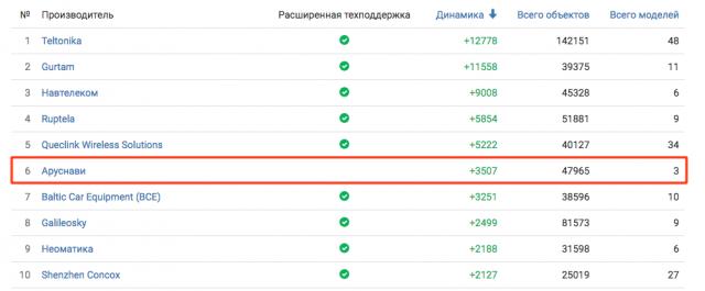 Рейтинги компании Гуртам по динамике подключения к Wialon Hosting