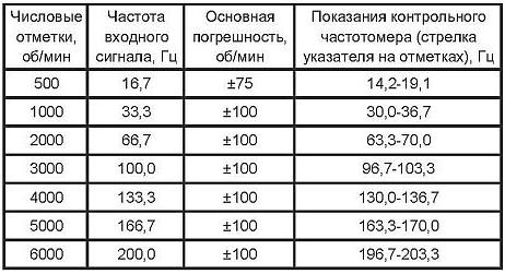 Указатель оборотов УАЗ Патриот - характеристика прибора